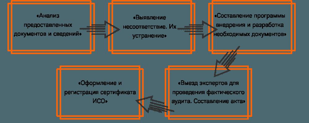 Разработка СМК